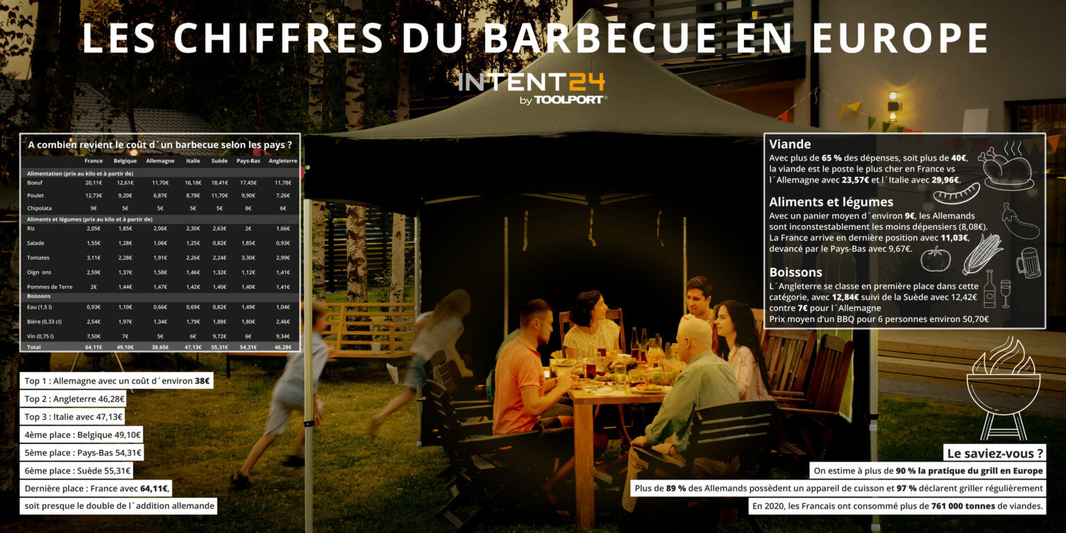 Chiffres barbecue en Europe
